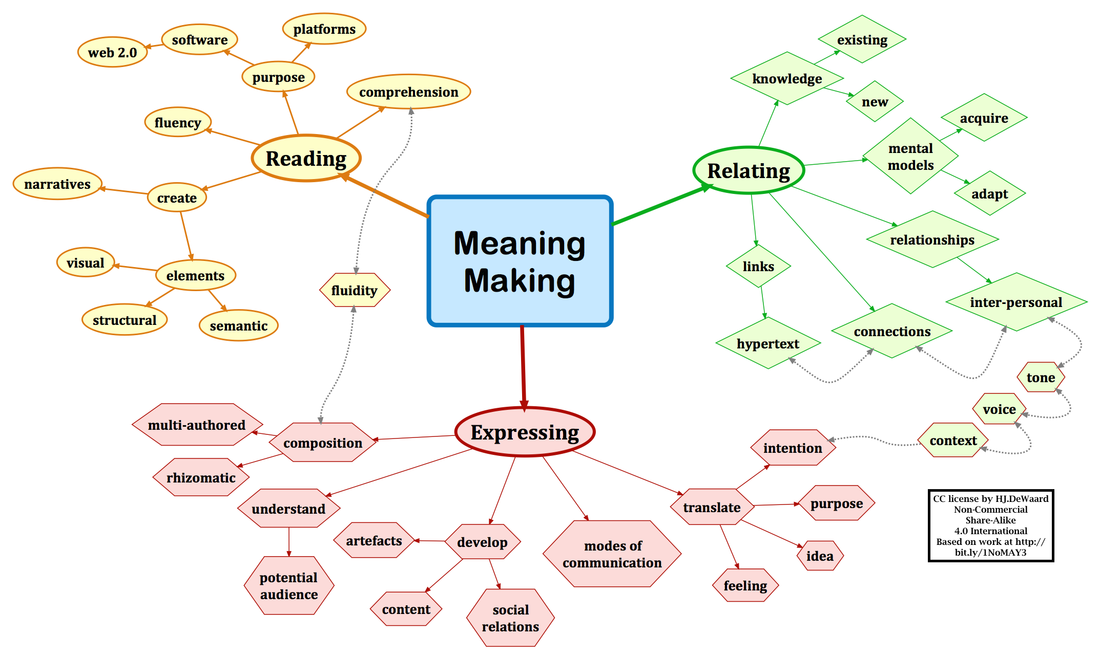 image map of elements of meaning making