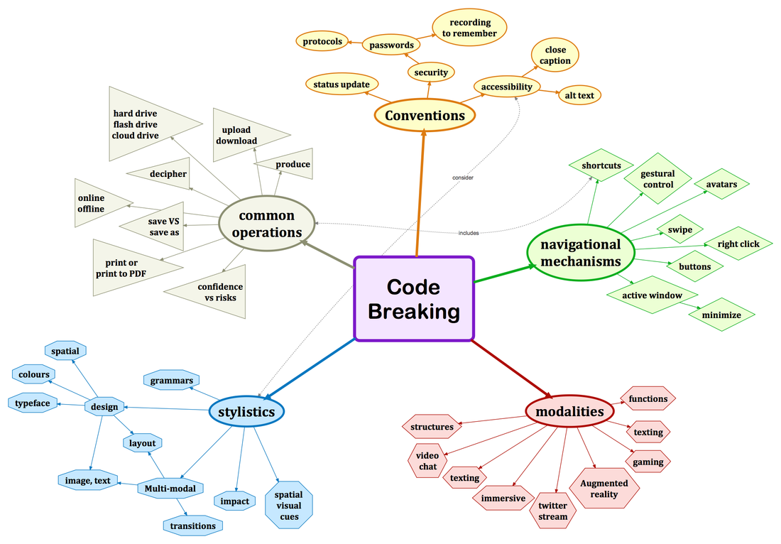 concept map of elements relating to CDL code breaking