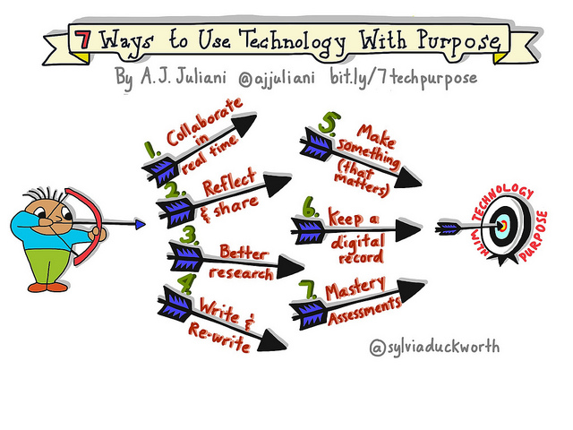 sketch note about seven ways to use technology with purpose